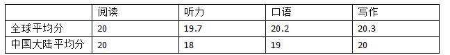 2014年托福雅思官方成绩报告发布,中国考生托福成绩优于雅思