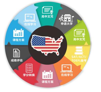 AAA美博亞洲教育_助力中國學生赴美留學夢